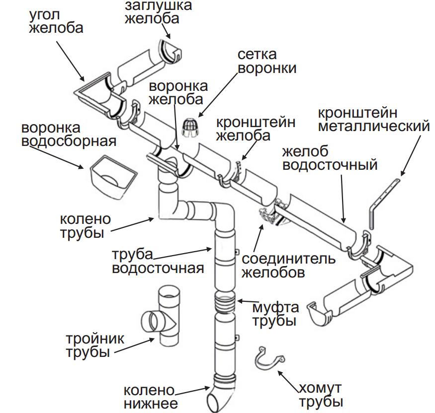 водосточные системы Terrain